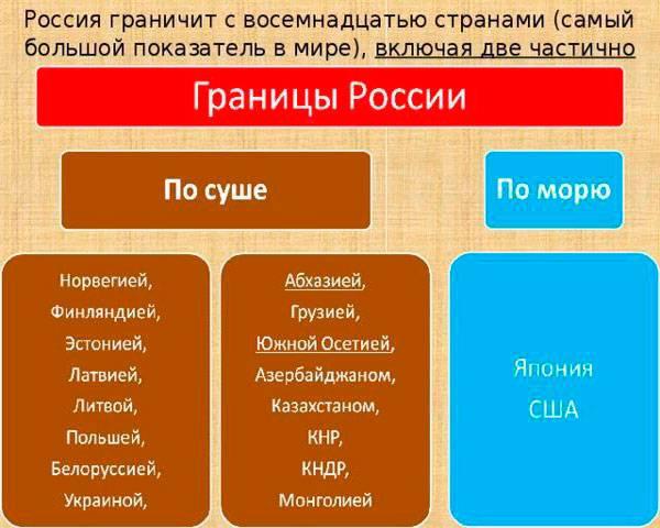 Самая короткая граница россии