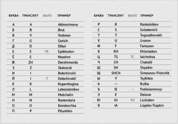 Фамилия на латинице онлайн