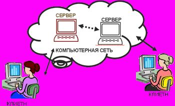Информационные сервисы