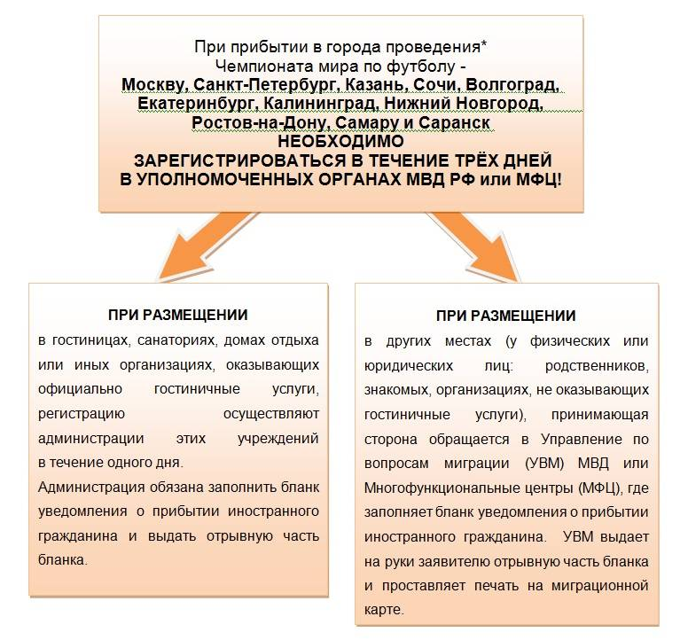 Регистрация для граждан казахстана в россии