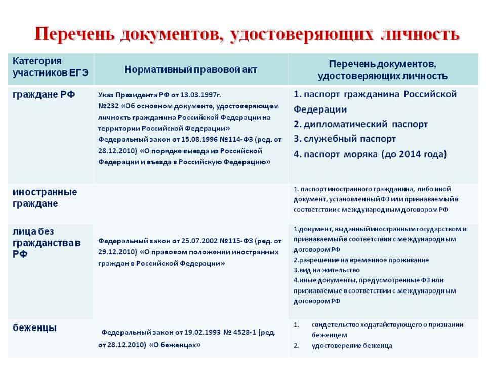 Удостоверение личности гражданина рф