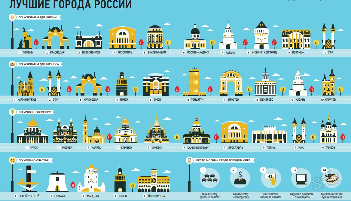 Куда переехать в россии