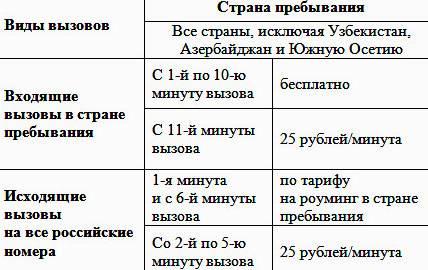 Надо ли загранпаспорт в абхазию