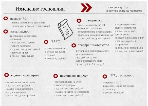 Документы для нового загранпаспорта