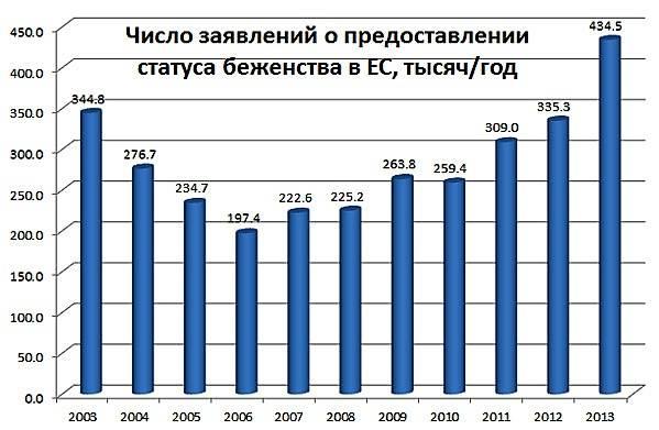 Статистика иммиграция из россии