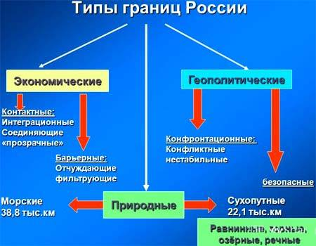 С чем граничит россия