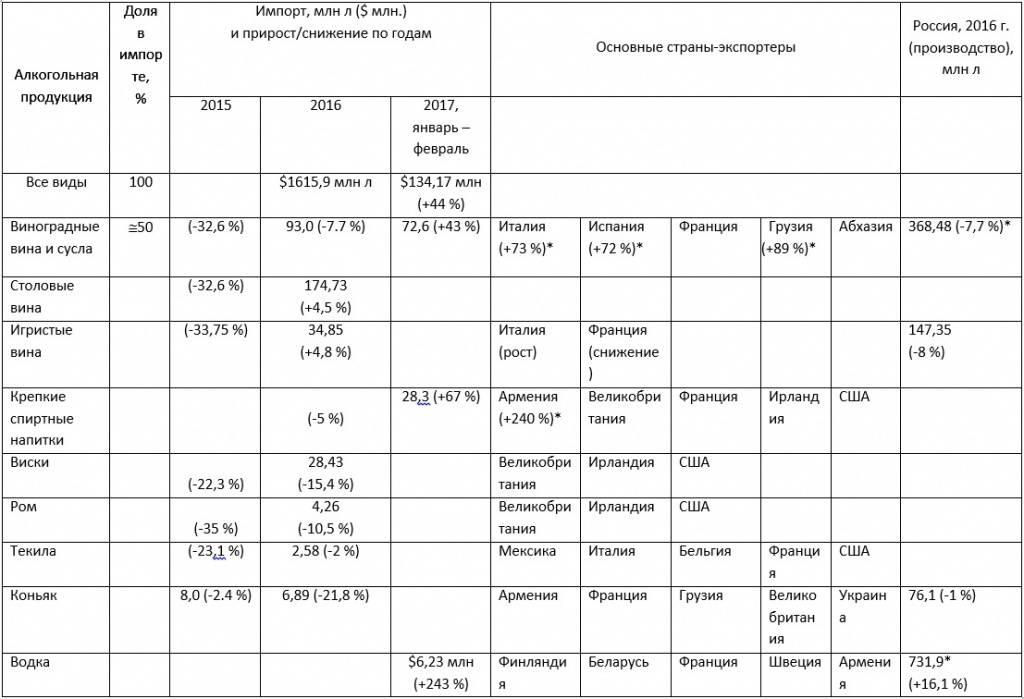 Ограничения на ввоз алкоголя в россию