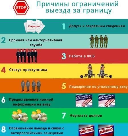 Списки должников которым запрещен выезд за границу