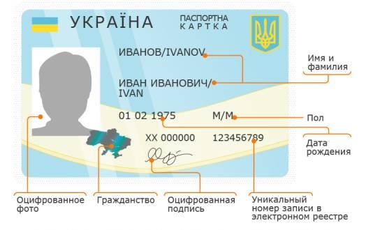 Биометрический паспорт киев