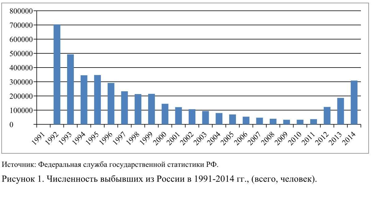 Сколько в россии эмигрантов