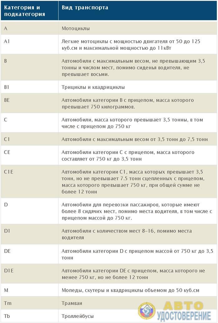 Водительское удостоверение россии