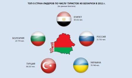 Уехать на пмж в белоруссию