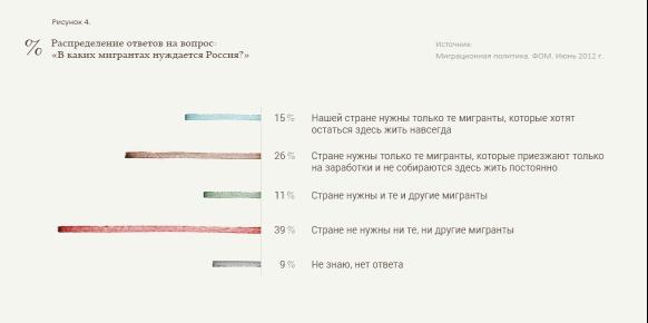 Миграционные процессы в россии