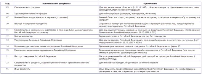 Вид документа код паспорта для налоговой