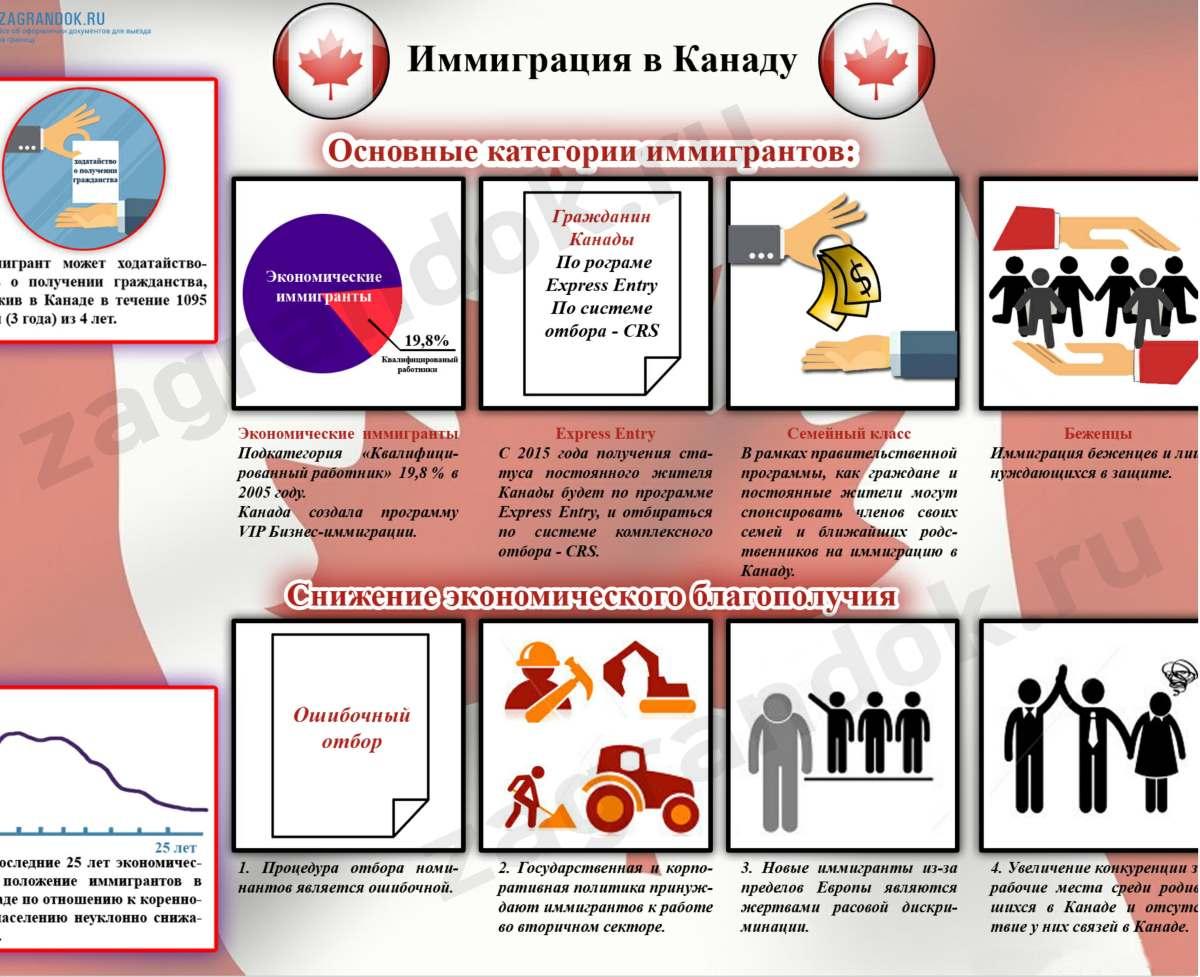 Как получить гражданство в канаде