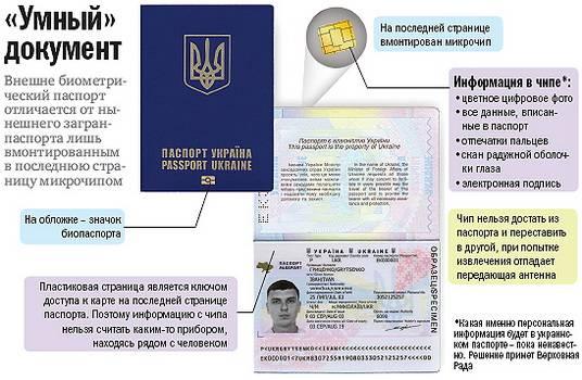 Как сделать загранпаспорт в украине
