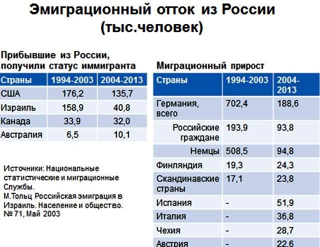 В какой стране жить хорошо русским