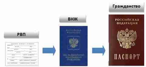Подать документы на гражданство