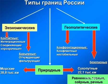 Границы российской федерации