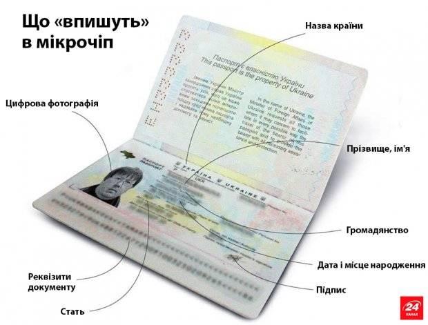 Документы для биометрического паспорта в украине