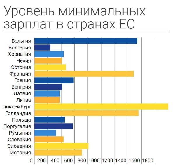 Сколько средняя зарплата в украине