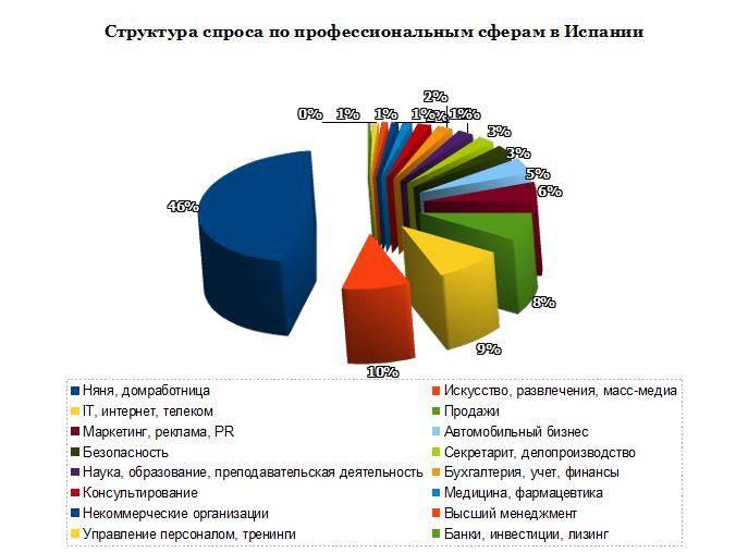 Сезонная работа в испании для русских