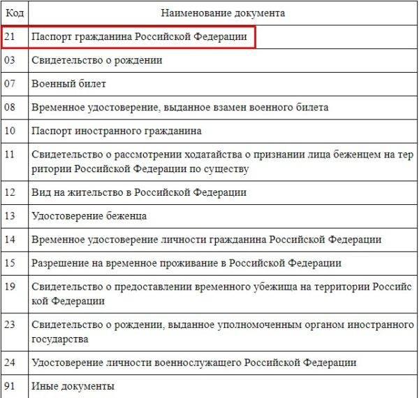 Паспорт код документа