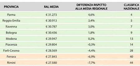 Средняя зарплата италия