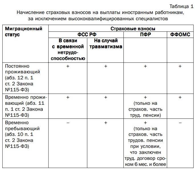 Сроки регистрации иностранных граждан на территории рф