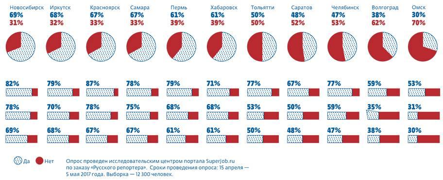 Самые перспективные регионы россии