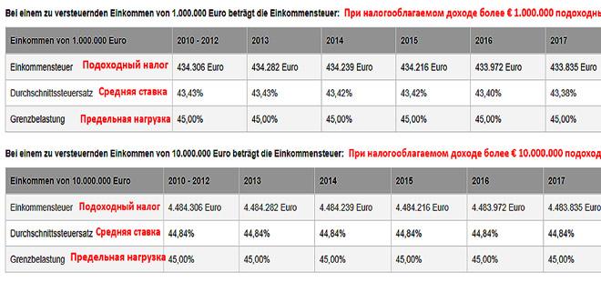 Подоходный налог в германии составляет